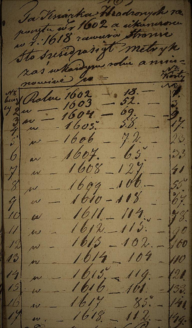 Janówka – chrzty z lat 1602-1618